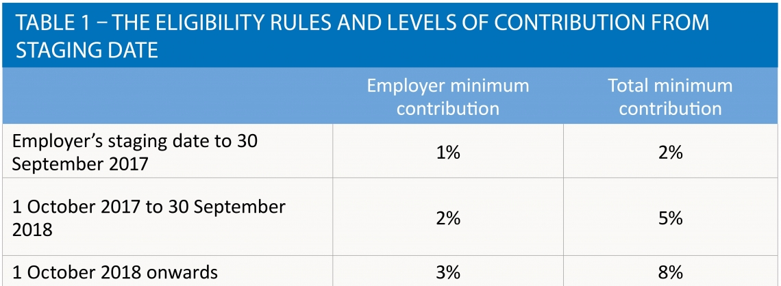 Table 1 – The eligibility rules and levels of contributions from stage date
