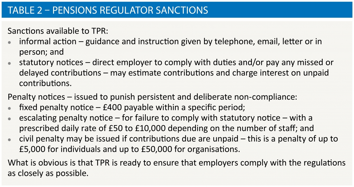 Table 2 – Pensions regulator sanctions
