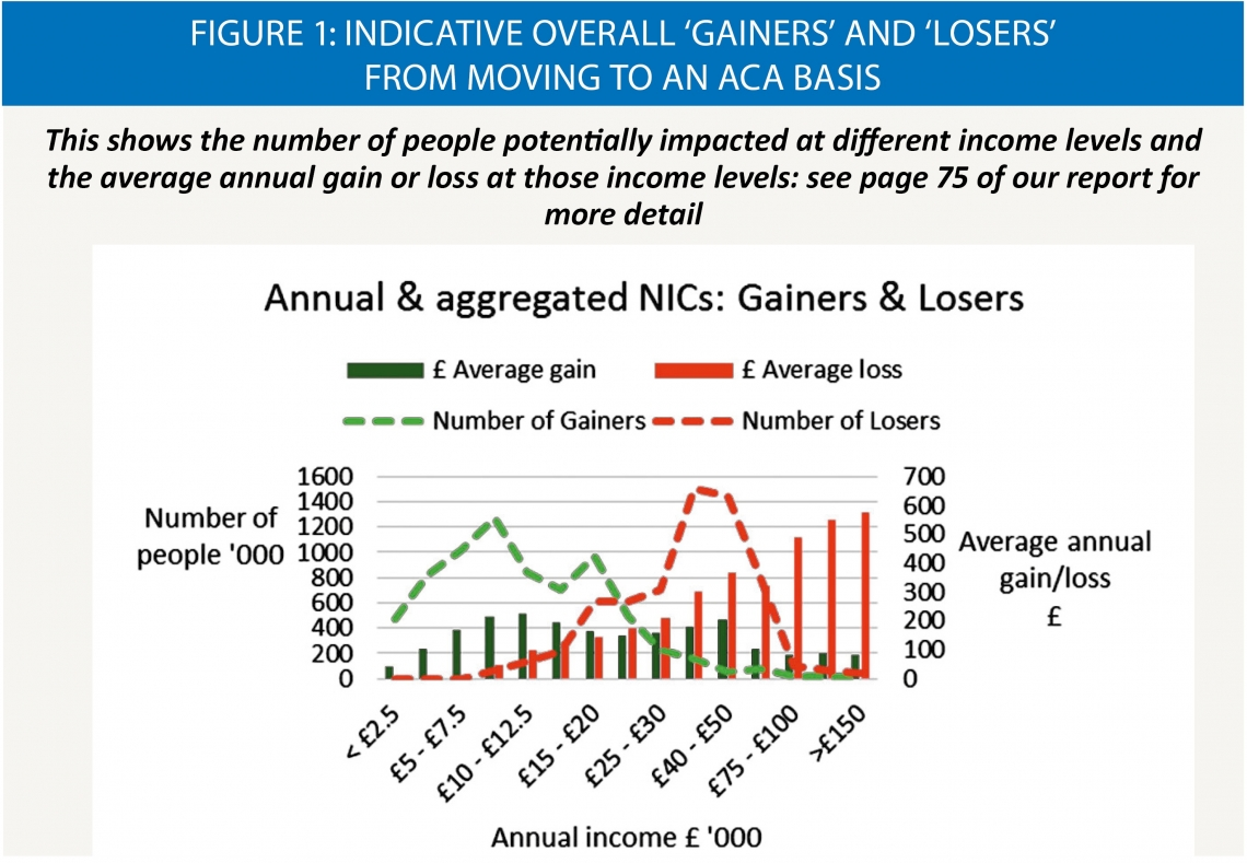 Figure 1: Indicative overall 'Gainers' and 'Losers' from moving to an ACA basis