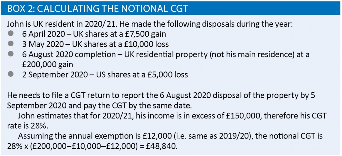 Calculating the notional CGT