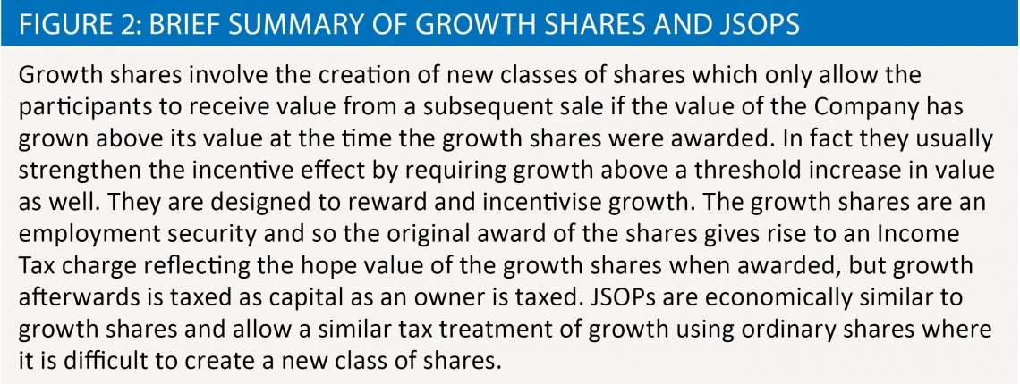 Brief summary of growth shares and JSOPS