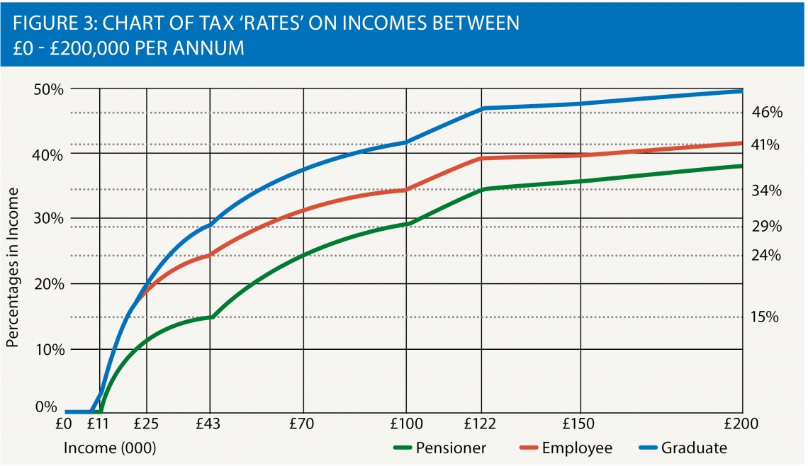 Chart of tax 'rates' on incomes between £0 - £200,000 per annum