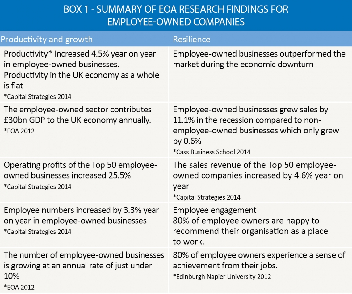 Box 1 – Summary of EOA research findings for employee-owned companies