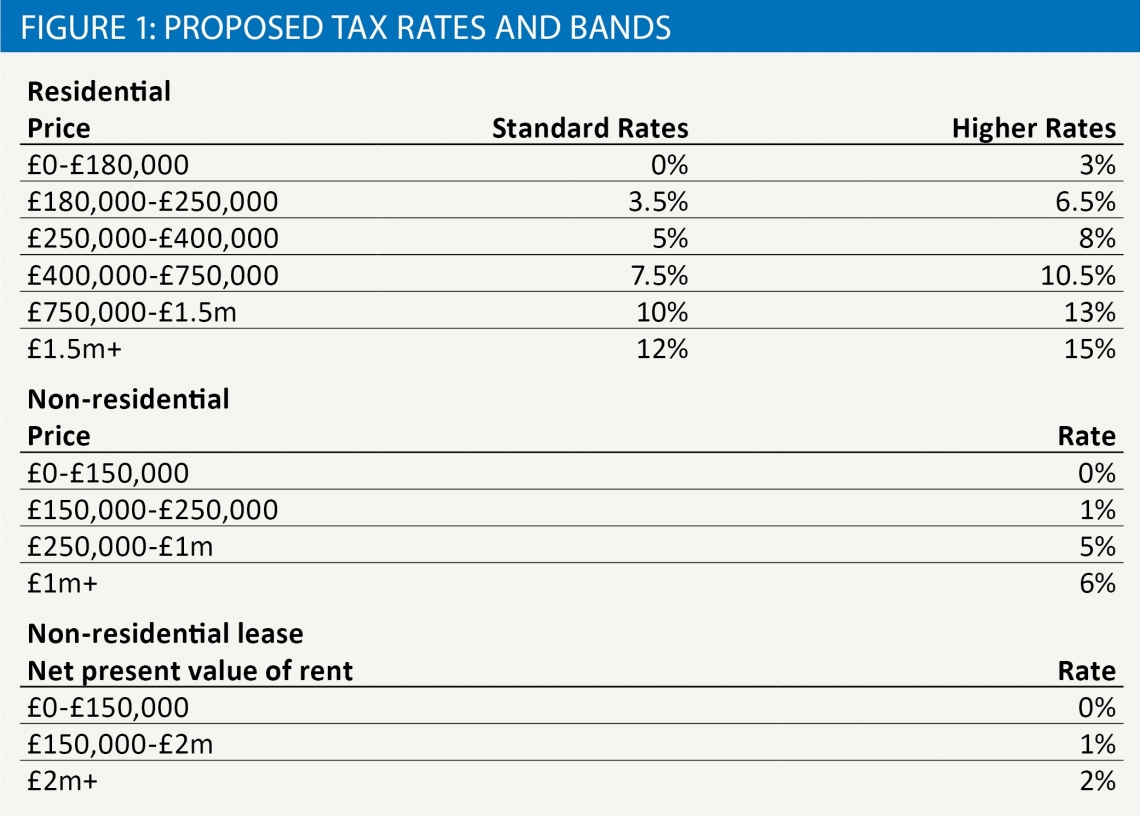 GO-proposed-tax-rates-bands
