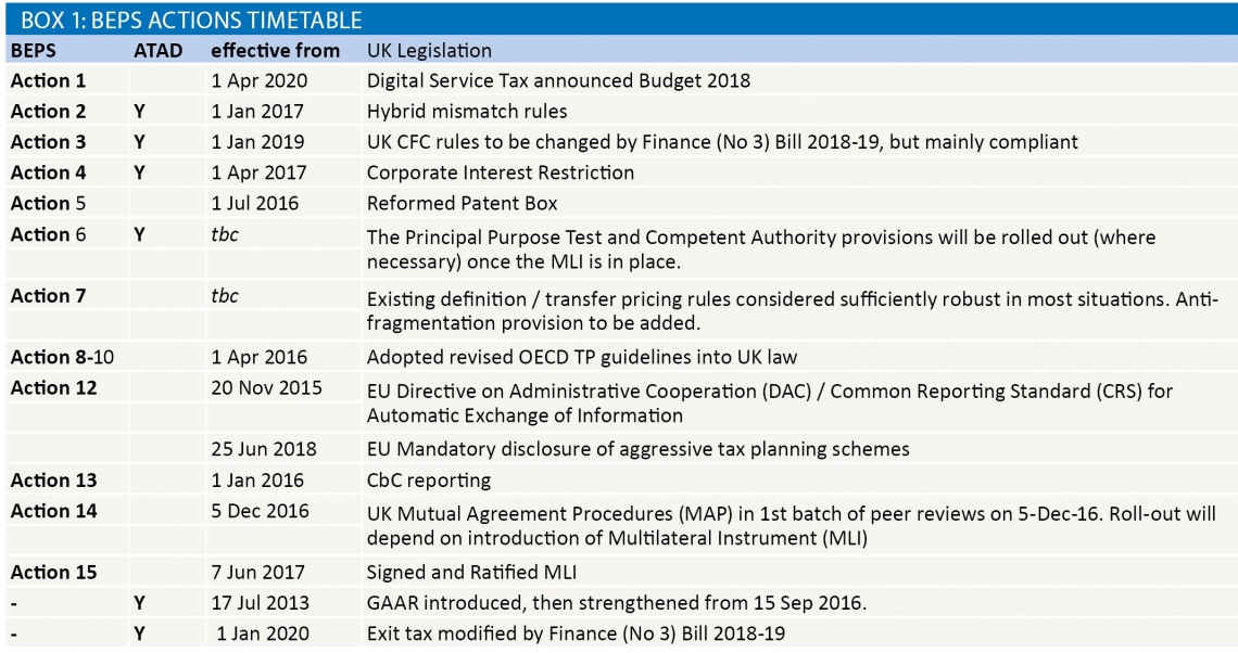 Box 1: BEPS Actions Timetable