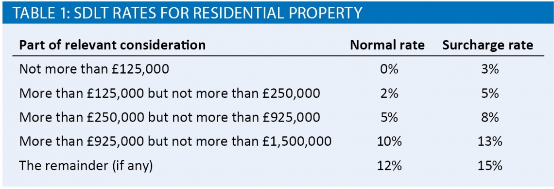 SDLT rates for residential property