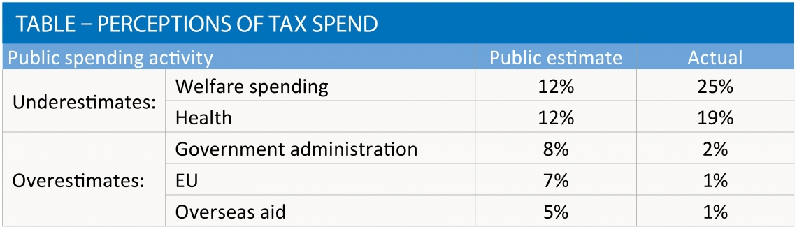Perceptions of tax spend table