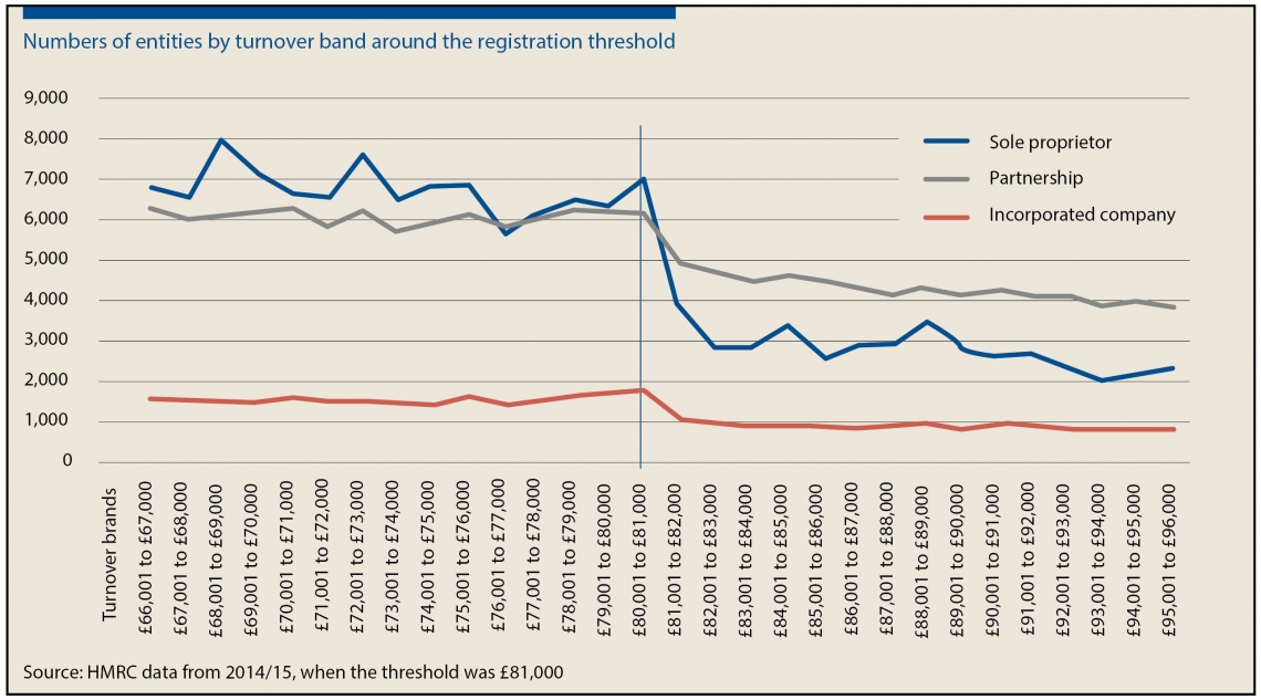 Numbers of entities by turnover band around the registration threshold