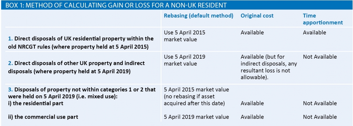 Method for calculating gain or loss for a non-UK resident