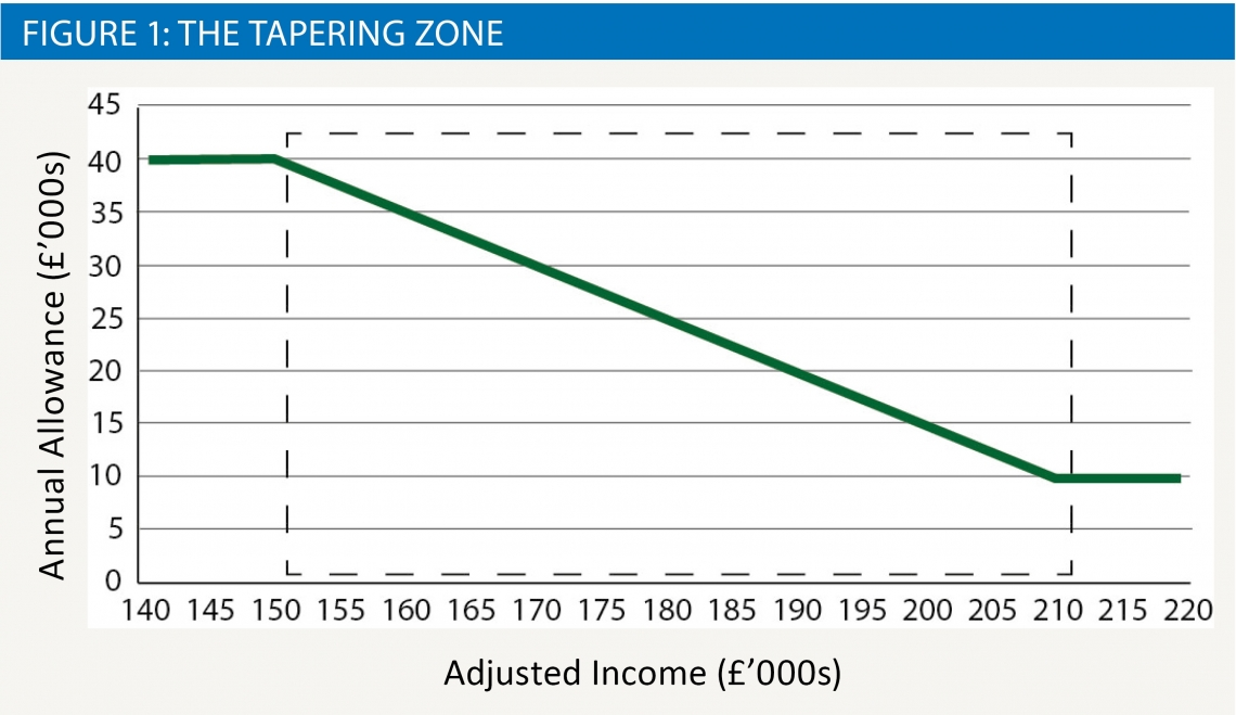 Figure 1: The Tapering Zone