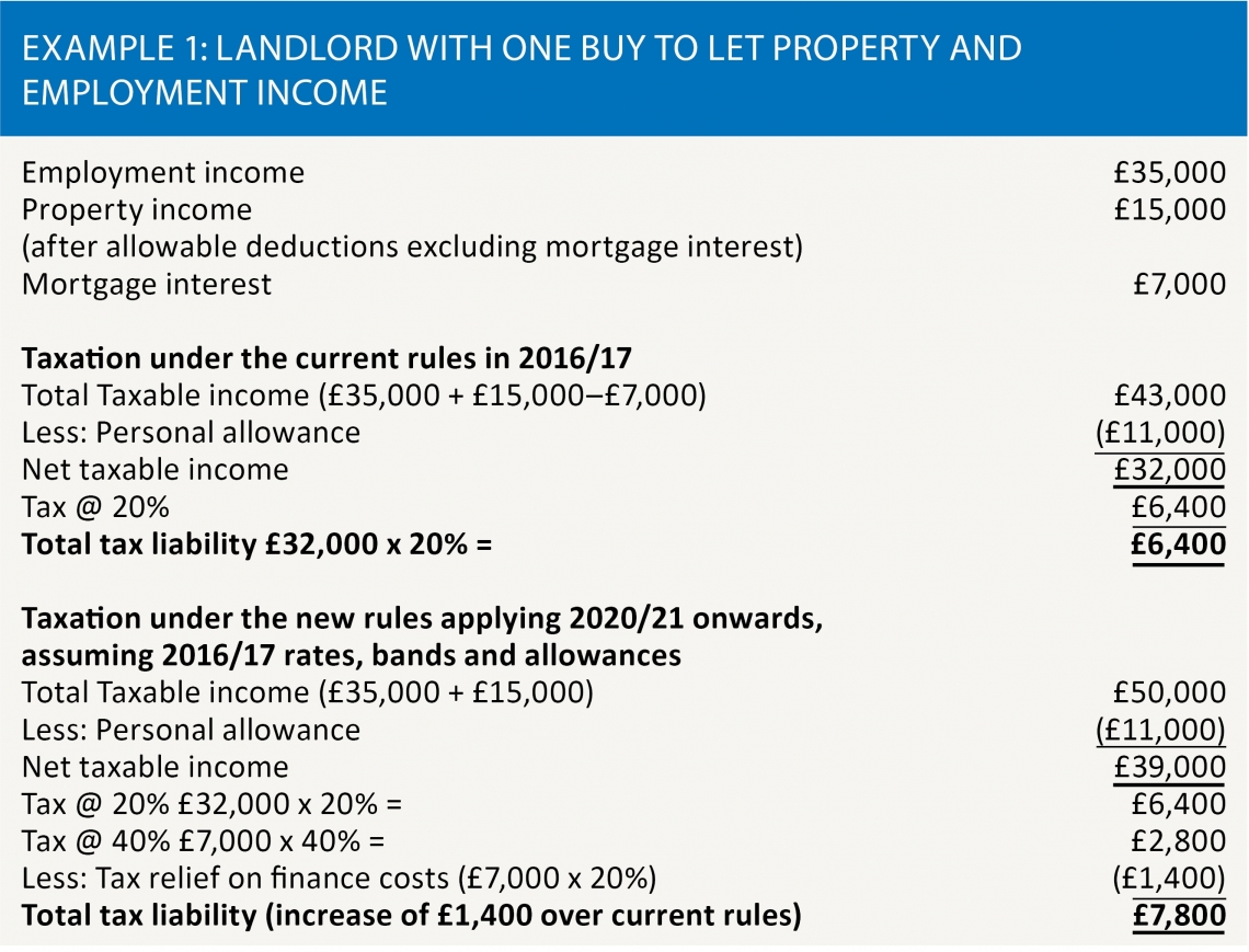Example 1: Landlord with one buy to let property and employment income