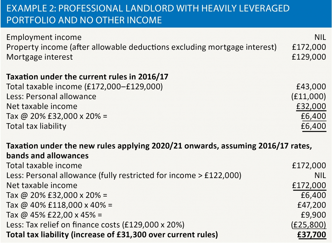 Example 2: Professional landlord with heavily leveraged portfolio and no other income