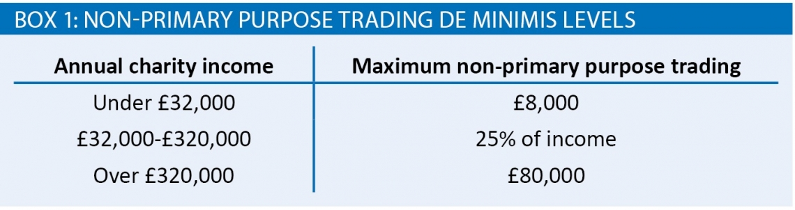 Non-primary purpose trading de minimis levels
