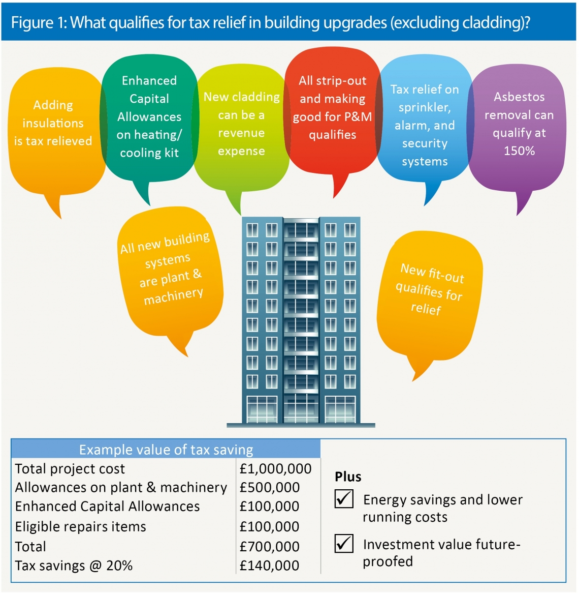 What qualifies for tax relief in building upgrades (excluding cladding)?