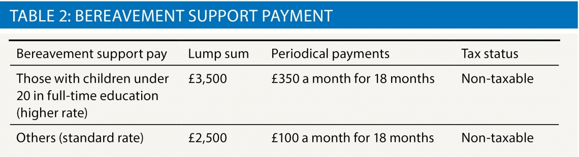 Bereavement support payment