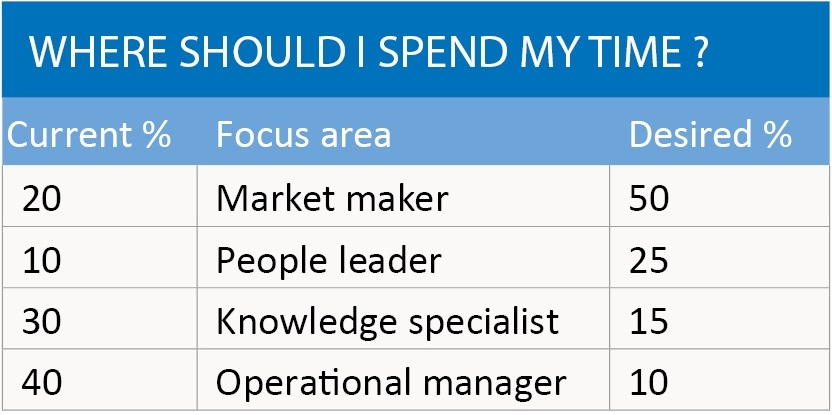 Where should I spend my time?