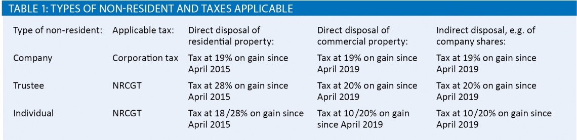 Table - types of non-resident and taxes applicable
