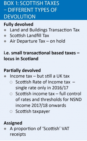 Scottish-taxes-different-types-devolution