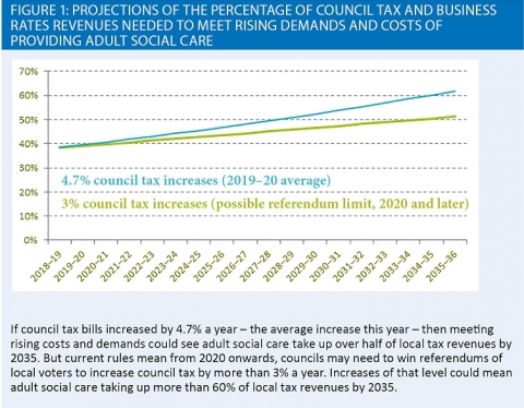 Council tax projections