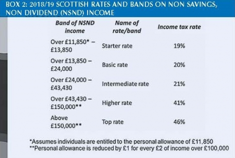 2018-19-scottish-rates-bands-non-savings-non-dividend-income