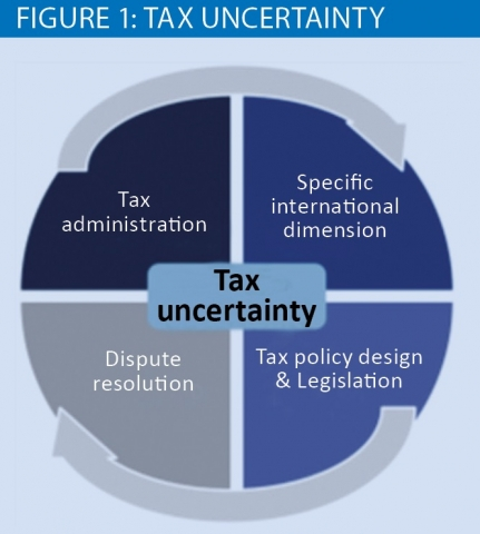 Fig 1 Tax uncertainty