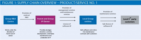 Supply-chain-overview